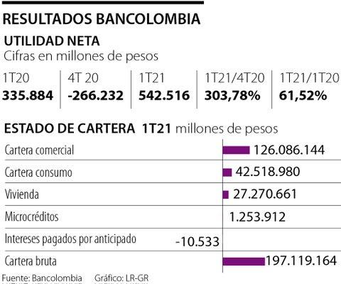 En primer trimestre, Bancolombia tuvo utilidades de $543.000 millones, un alza de 61,5%