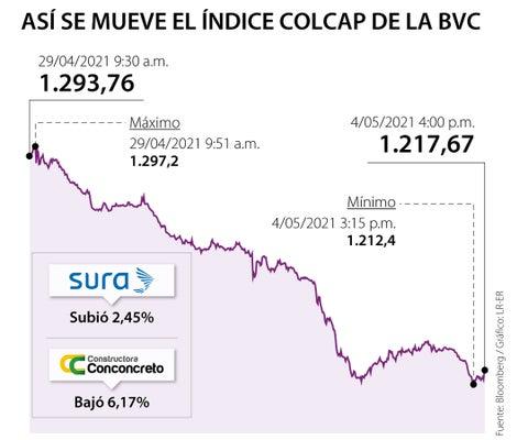 Bolsa de Valores de Colombia se mantiene en verde debido a bajo precio en acciones