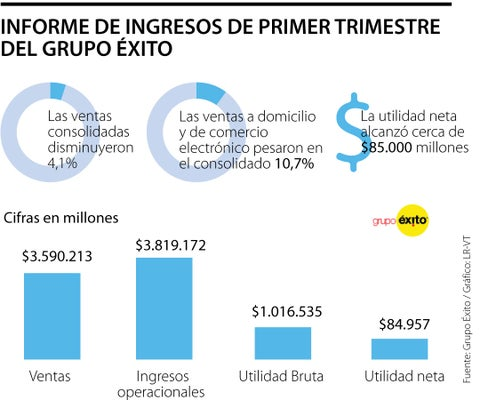 Grupo Éxito reportó utilidades por $85.000 millones durante primer trimestre de 2021