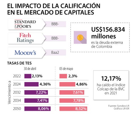 El mercado de valores se ha anticipado a una posible baja de la calificación crediticia