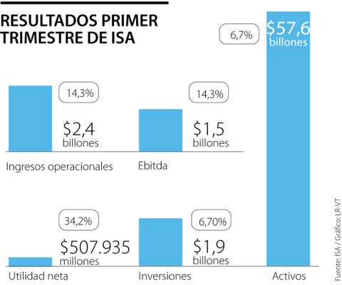 ISA reportó que la utilidad neta del primer trimestre mostró crecimiento de 34,2%