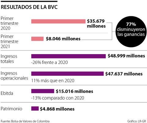 Utilidades de la BVC para el primer trimestre del año cayeron 77% a $8.046 millones