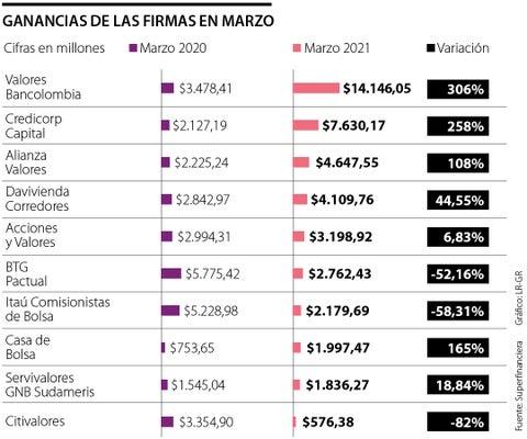 Las comisionistas de Bolsa ganaron $41.743 millones, 44% más que en marzo de 2021