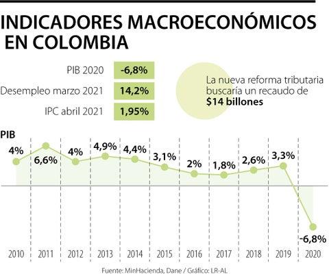 La probabilidad de perder el grado de inversión es de 76% según Bancolombia