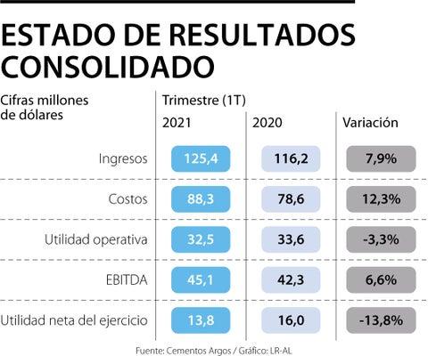 Utilidad neta de Mineros cae 14%, pese a sus mejores ingresos en el primer trimestre