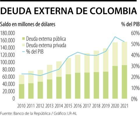 La deuda externa de Colombia creció 11% en febrero y llegó a US$156.775 millones