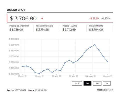 Dólar cerró con un precio promedio de $3.703,49, tras caer $11,45 frente a la TRM