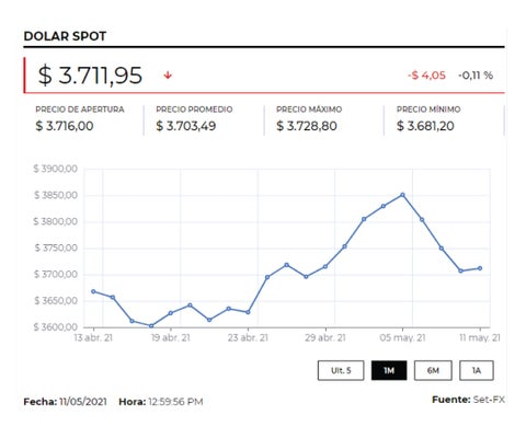 Dólar cerró con un precio promedio de $3.734,30, tras ganar $31,1 frente a la TRM