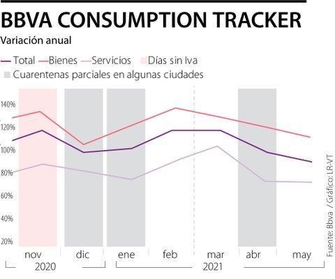 El consumo con tarjetas cae 2% en el país en lo corrido de mayo y baja 23% en Cali