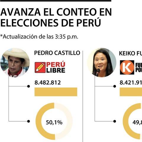 Perú: Pedro Castillo toma delantera en el recuento de los votos