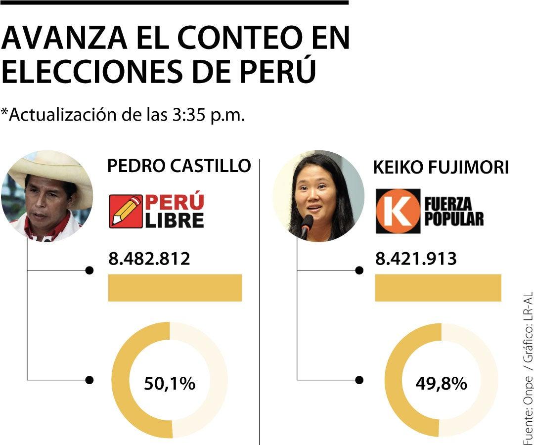 Al 95% del escrutinio, Pedro Castillo está con 50,2% y Keiko Fujimori con  49,9%