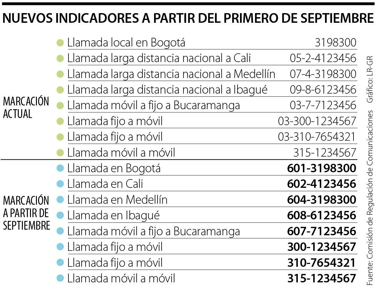 El indicativo 03 dejará de usarse en Colombia para hacer llamadas entre  fijos y celulares