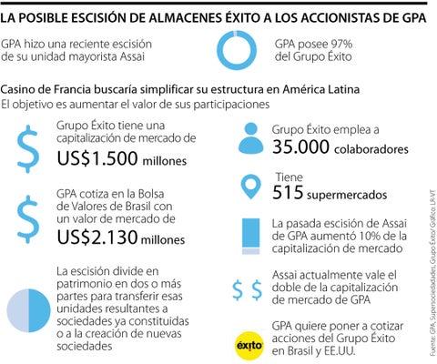 GPA-Casino evalúa posible escisión de Éxito para cotizar en bolsas de Brasil y EE.UU.