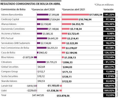Ganancias de las comisionistas de Bolsa crecieron más de 13% interanual en abril