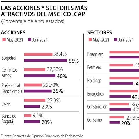 Ecopetrol, Cemargos y Preferencial Bancolombia, las preferidas de los inversionistas