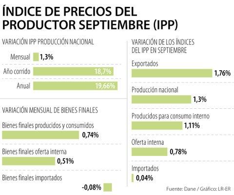 Alza del Índice de Precios del Productor elevaría inflación anual de septiembre a 4,5%