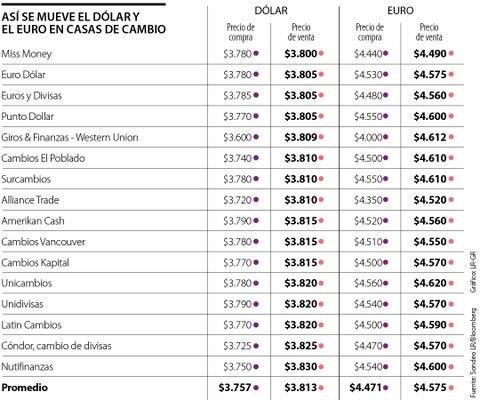 Las vacaciones inician con dólar cotizándose a $3.765, tras caer $15,5 durante esta semana